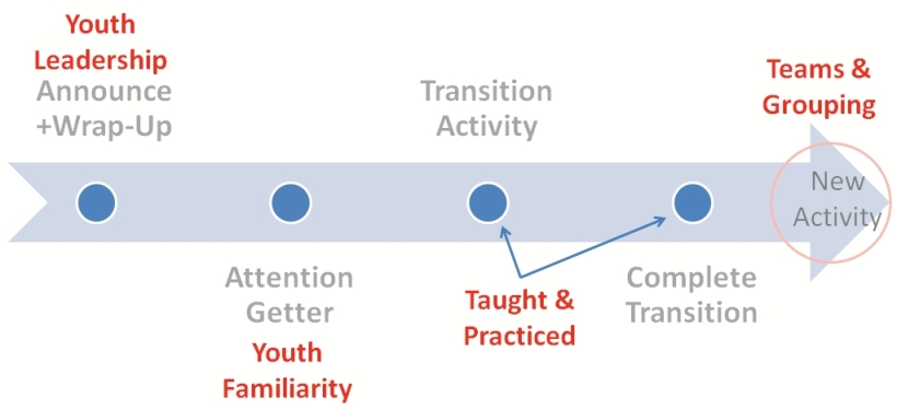 Transition Timeline Structures
