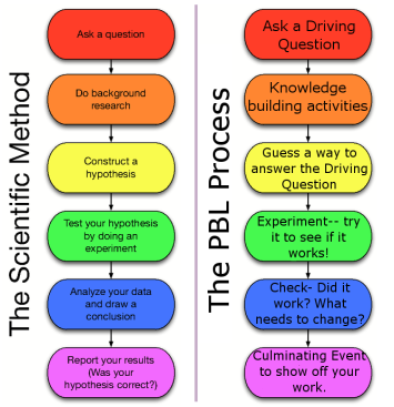 Scientific Method Flow Chart  Compared to PBL process - STEM and PBL